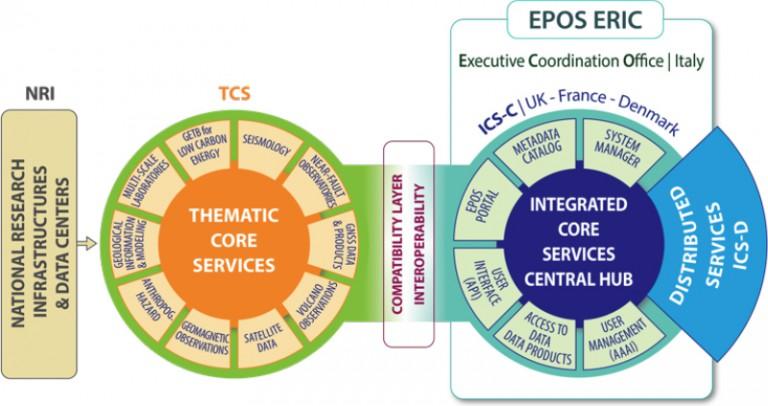 Fondazione Eucentre Pavia - Progetto EPOS-IP